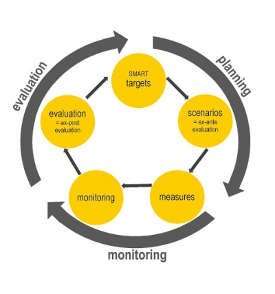Certificate in Project Monitoring and Evaluation (CM&E)